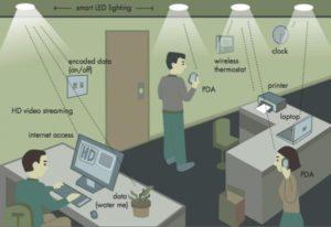 li-fi-technology-the-indian-awaaz